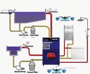 پکیج-گرمایشی-استخر-pool-heater-package